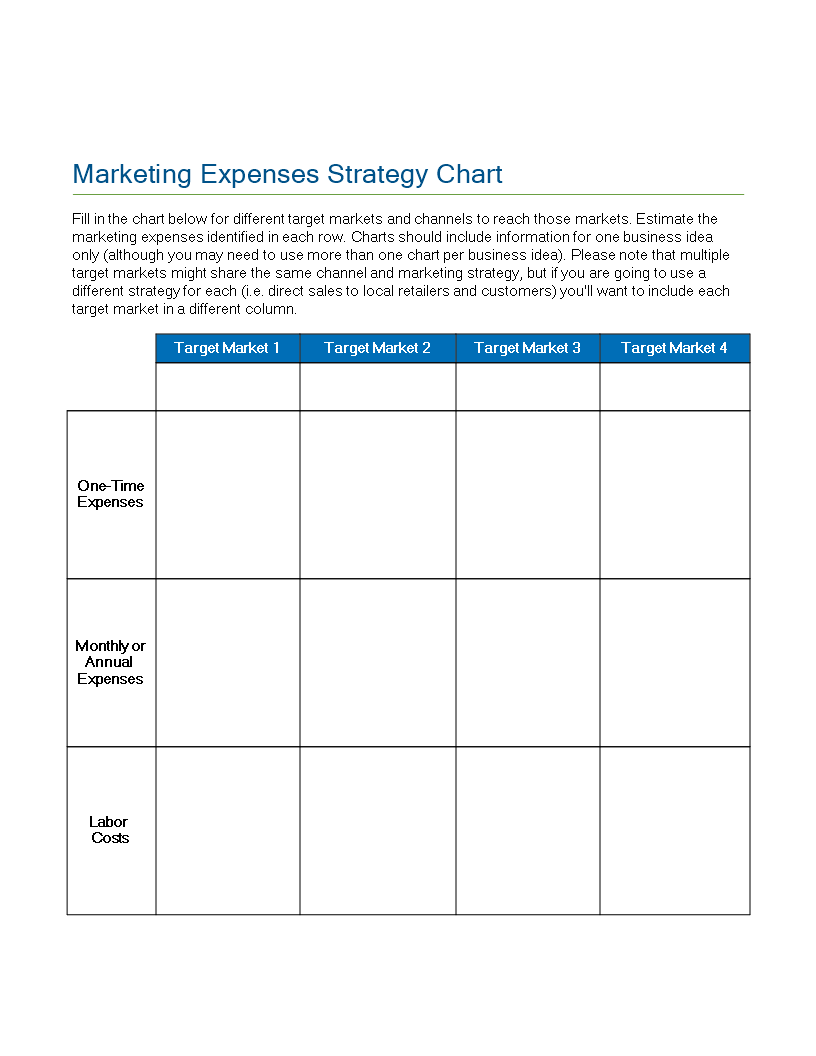 marketing expenses strategy chart