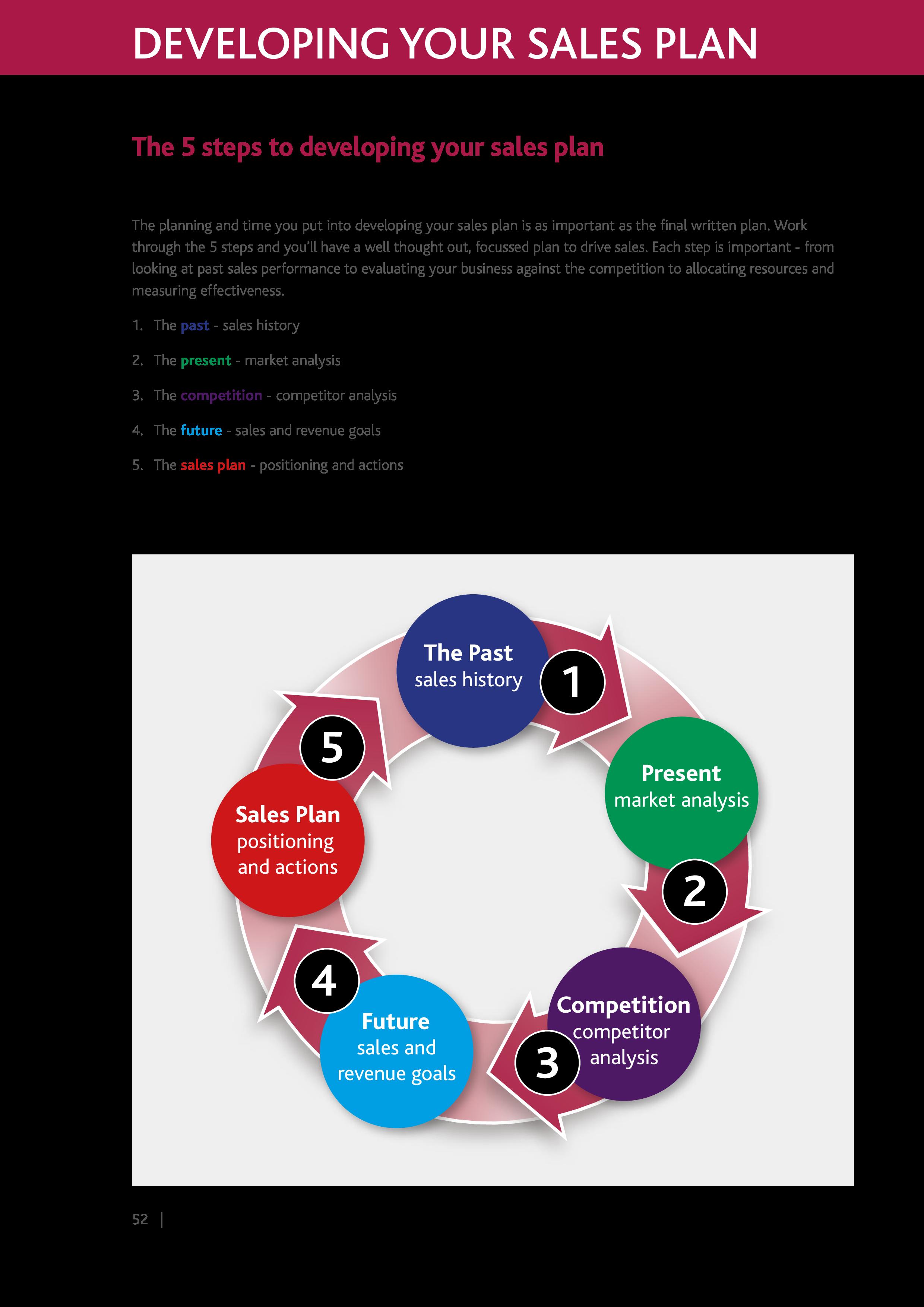 free sales action plan templates at