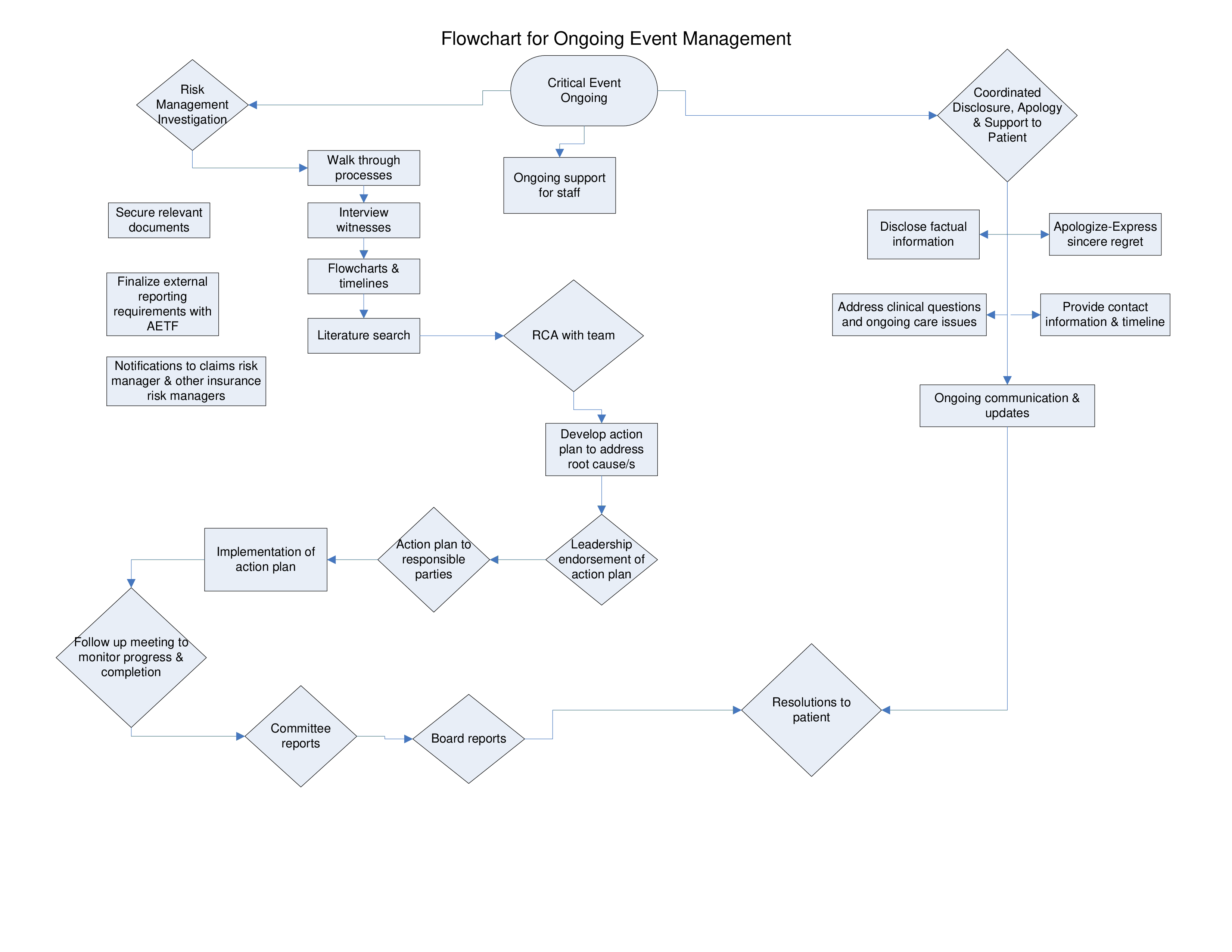 Event Organizing Flow Chart Main Image Download Template