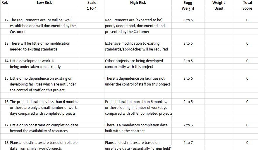 Project Risk Assessment Form Template Main Image