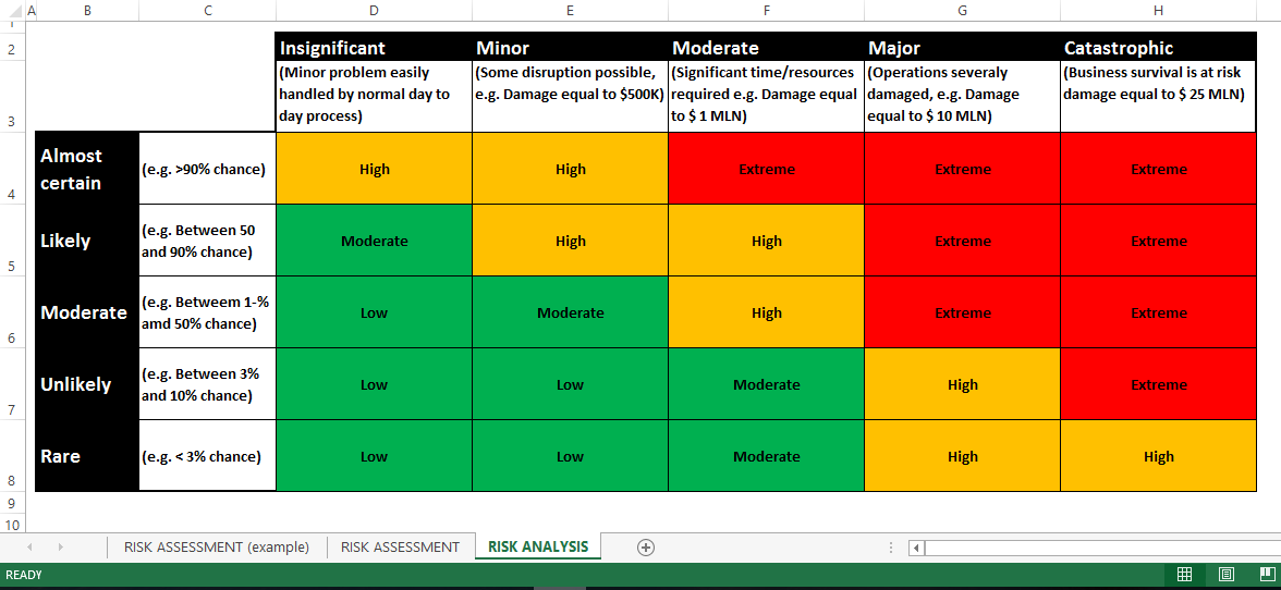 Risk assessment rag status excel templates at for Rag analysis template