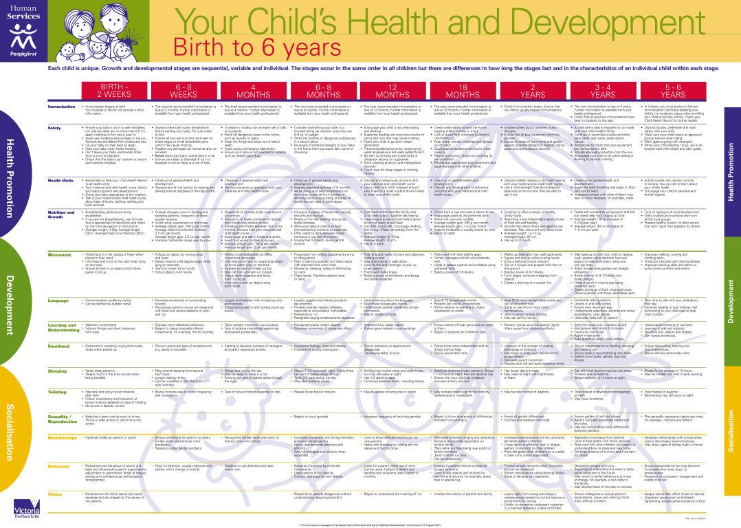 Example Of Baby Chart main image