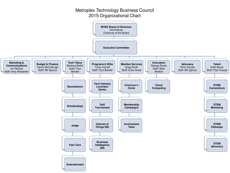 volunteer organizational chart