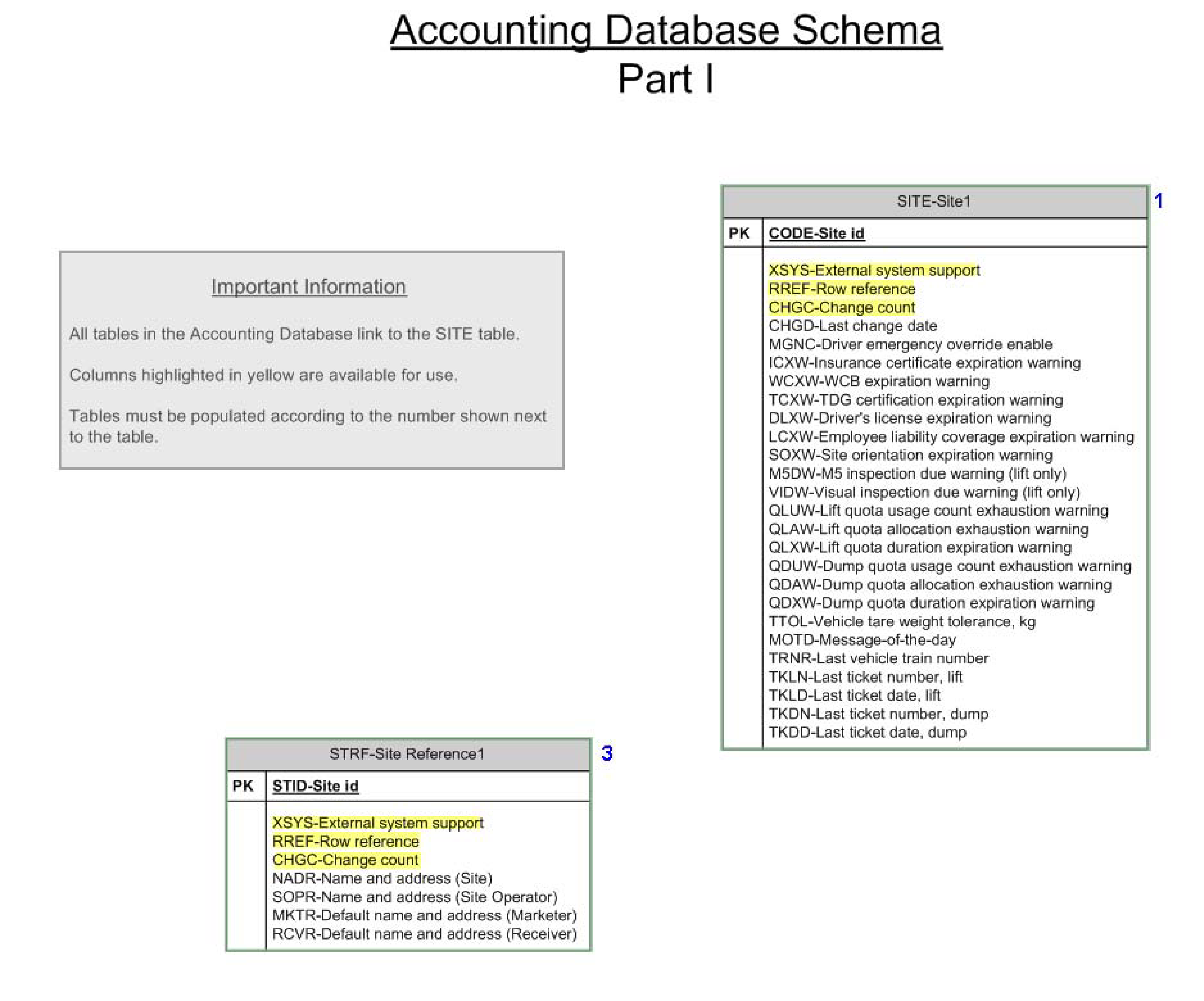 Accounting Database Schema main image