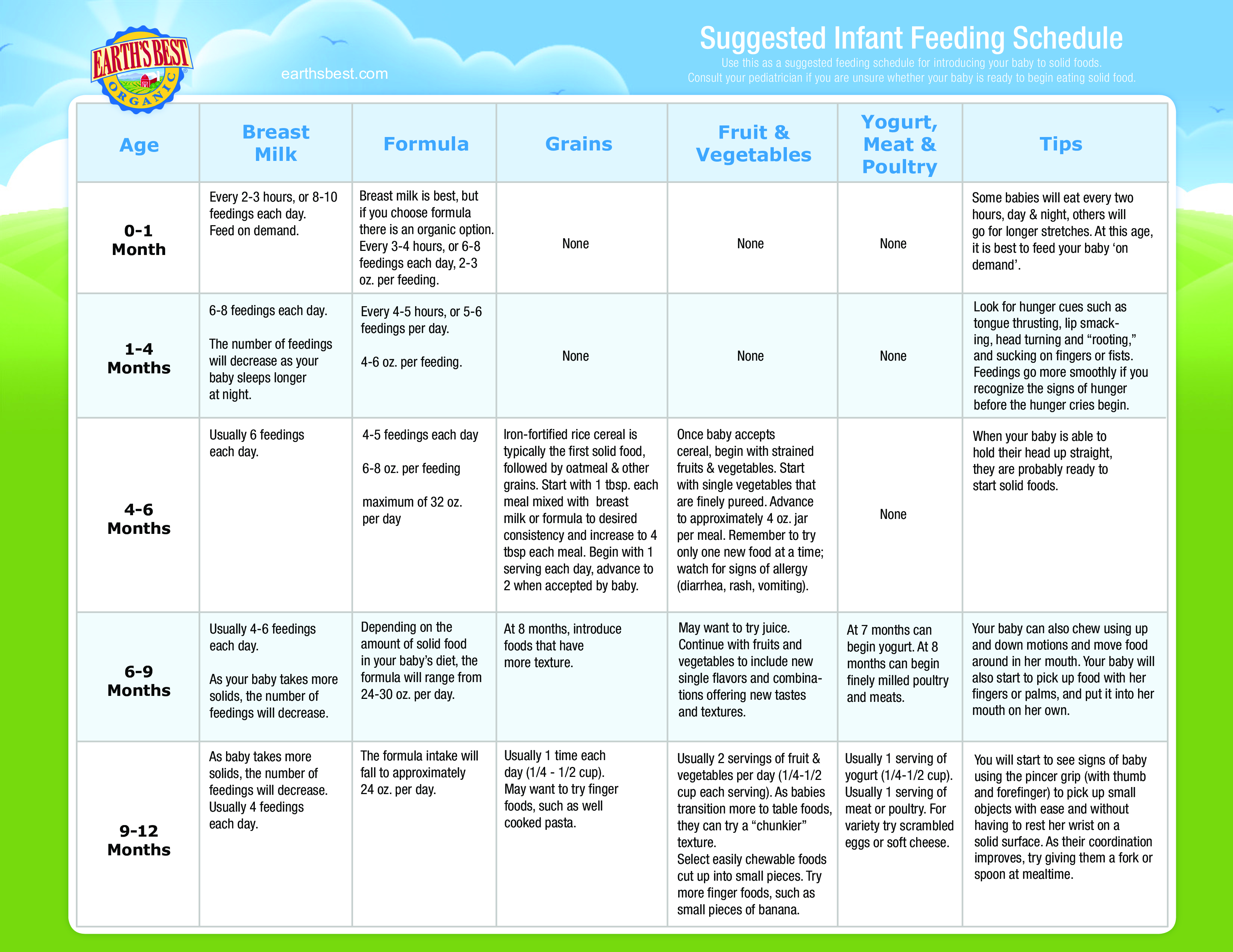Infant Feeding Schedule By Age