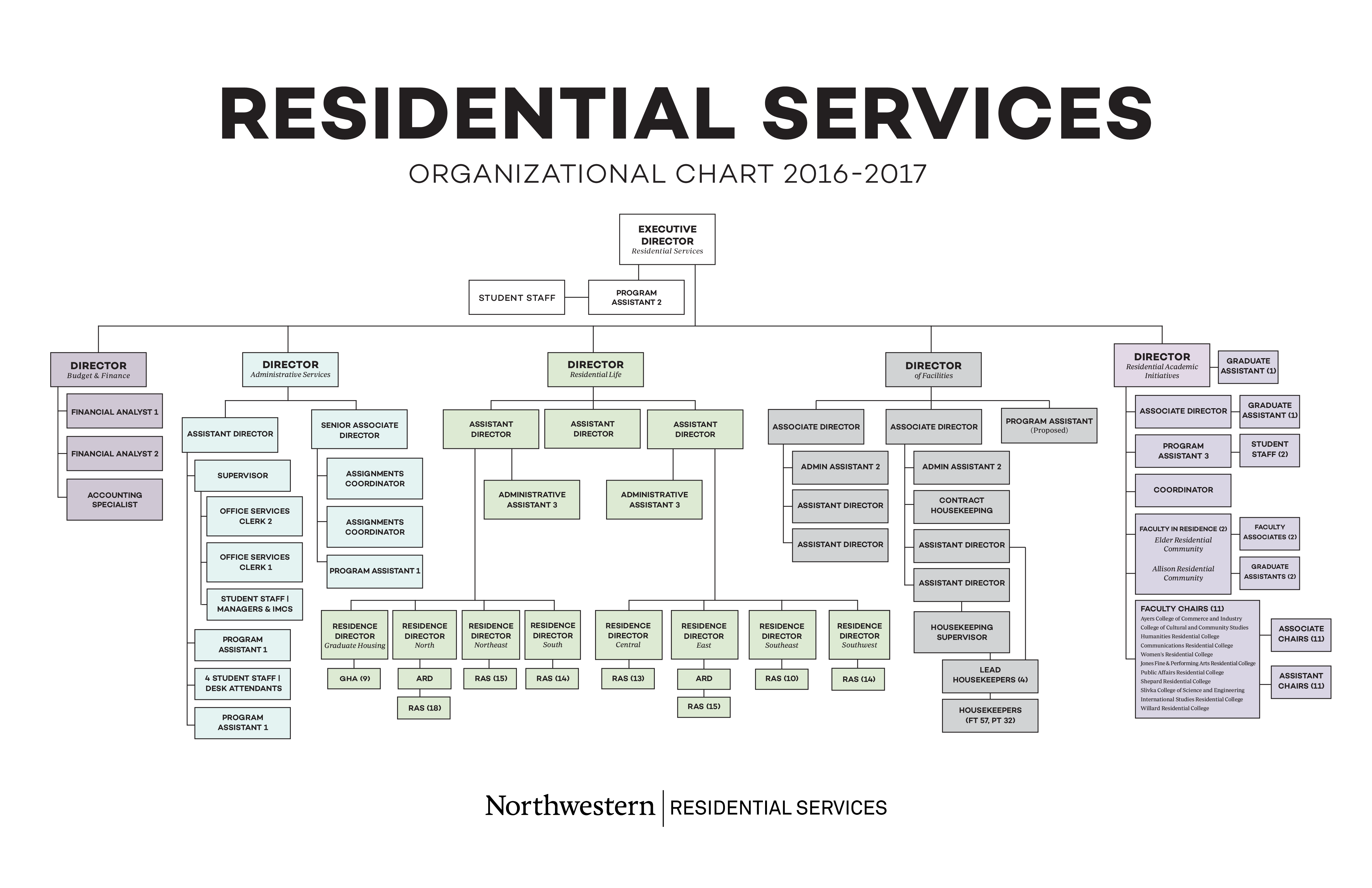 Large Residential Services Organizational Chart main image