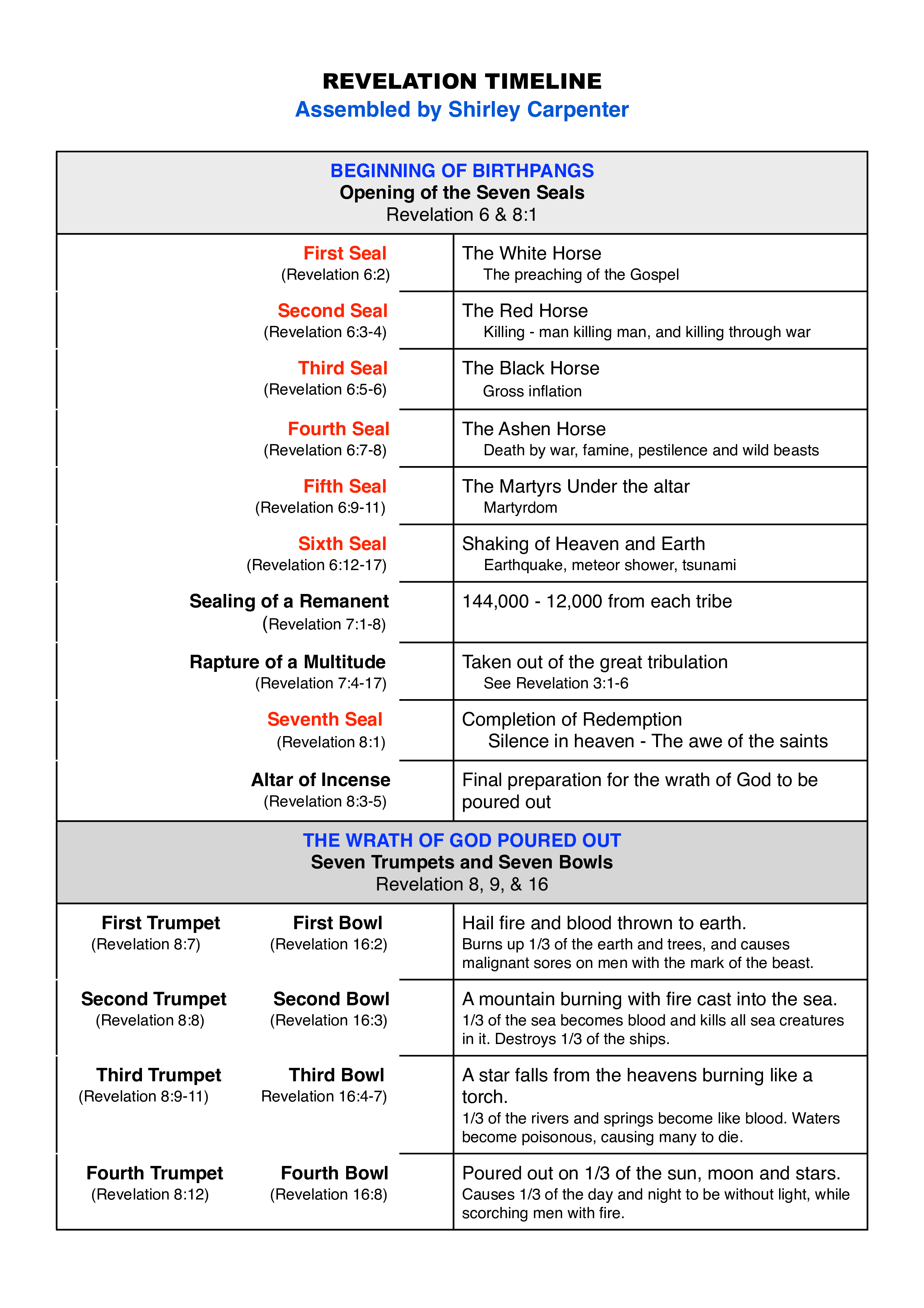 Revelation Timeline Chart