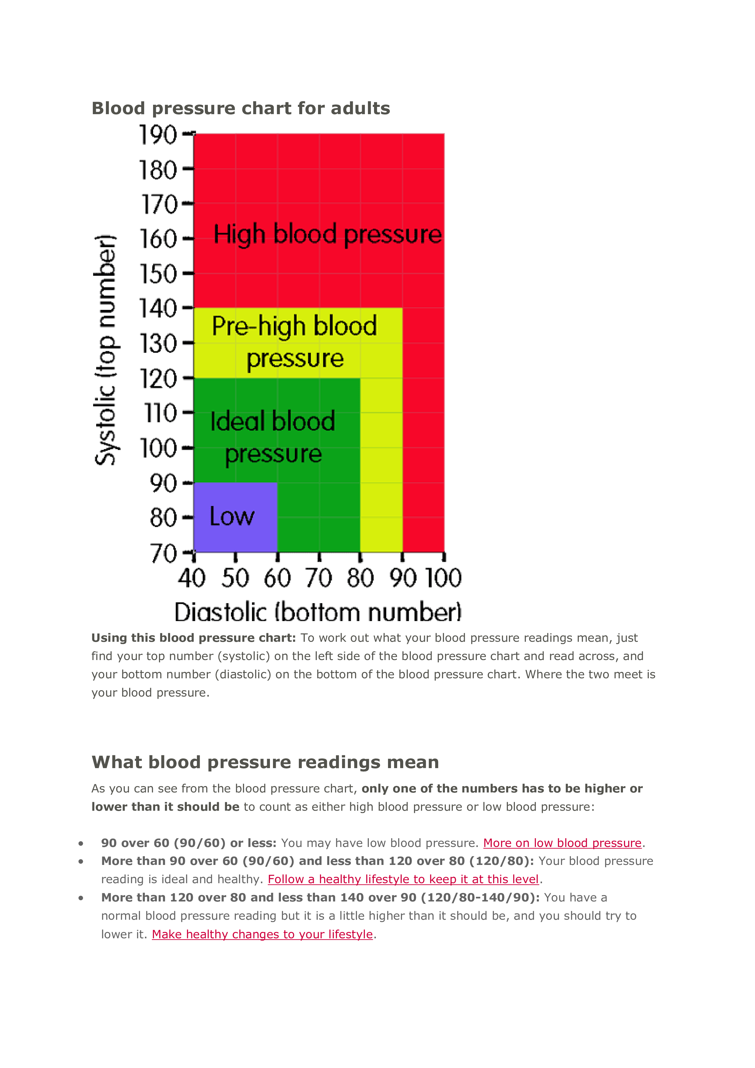 Blood Pressure Graph Chart main image