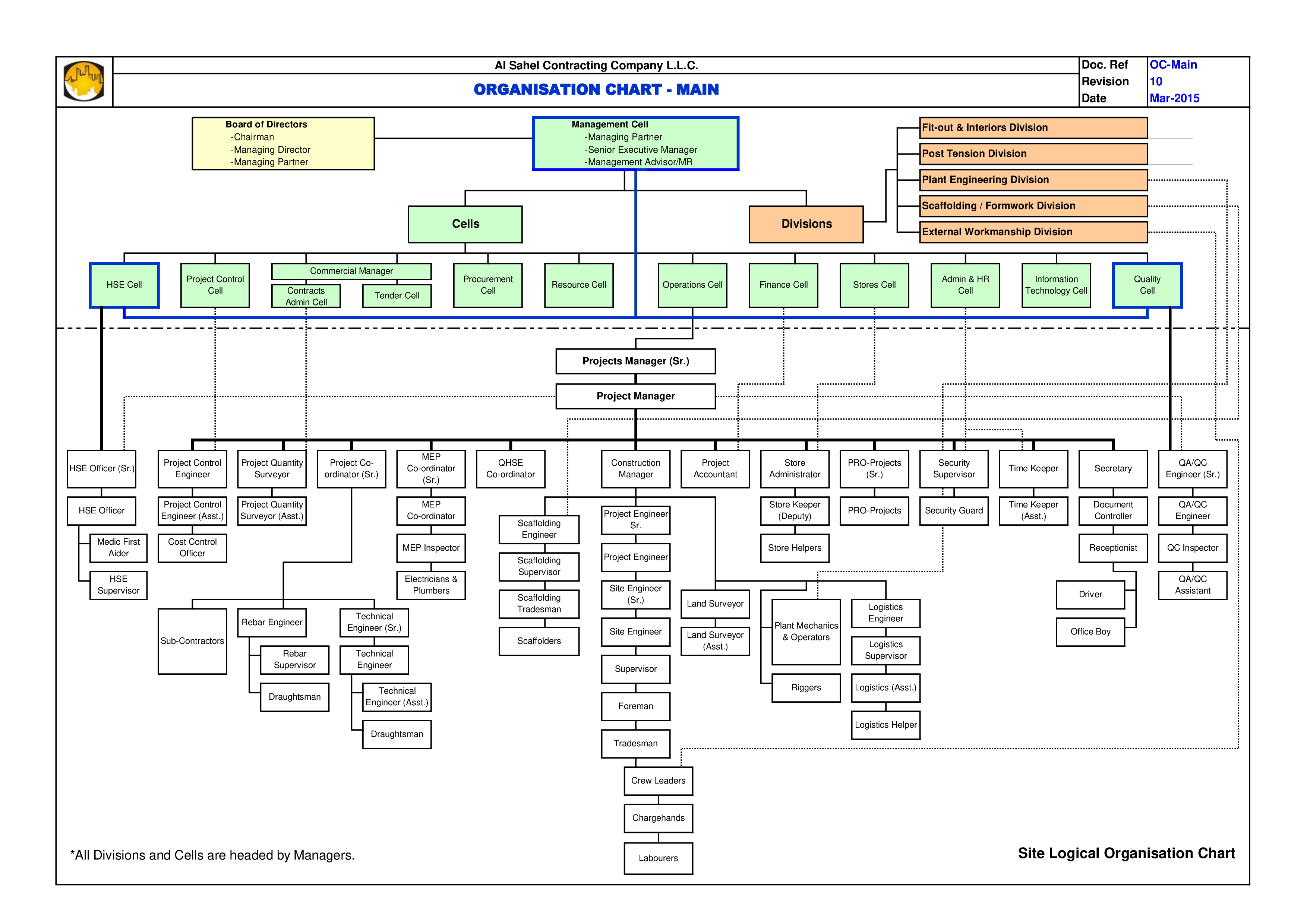 Free company organization chart templates at allbusinesstemplates company organization chart main image download template maxwellsz