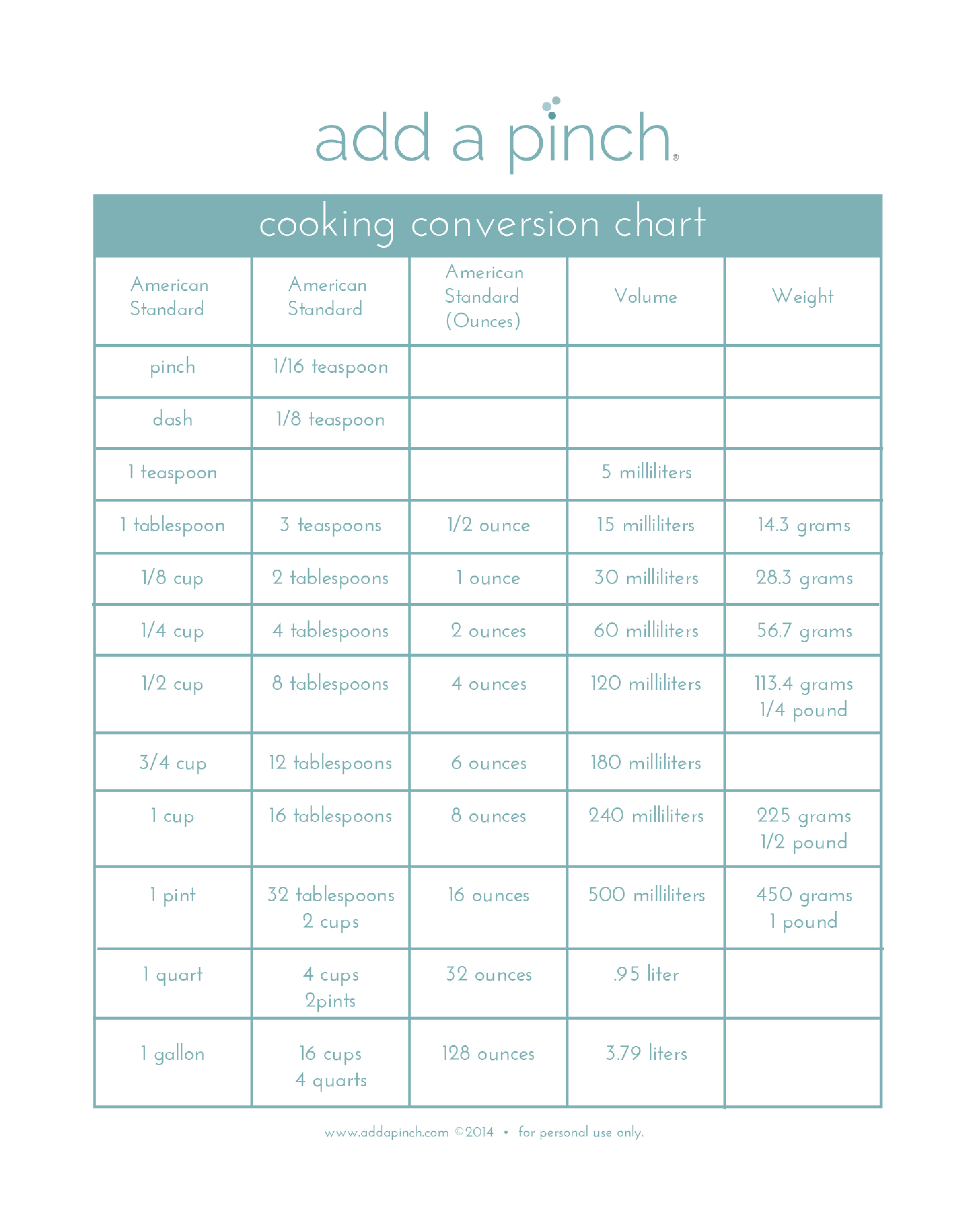 Cooking Conversion Table Chart