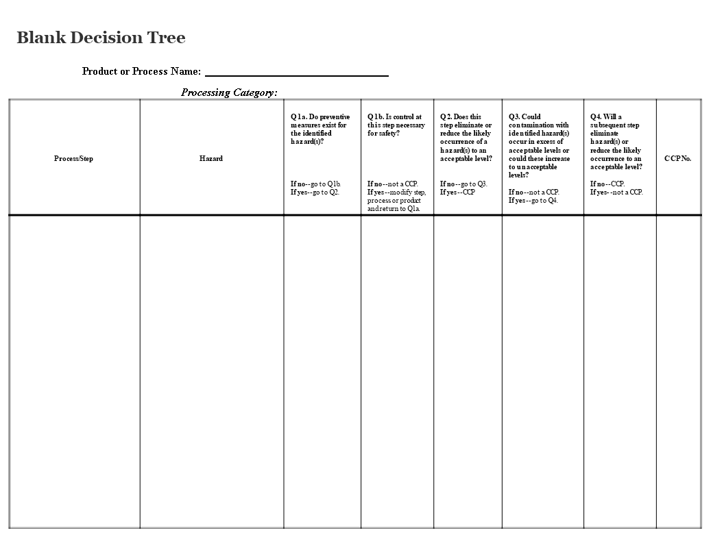 Old fashioned product tree template ideas professional for Blank decision tree template