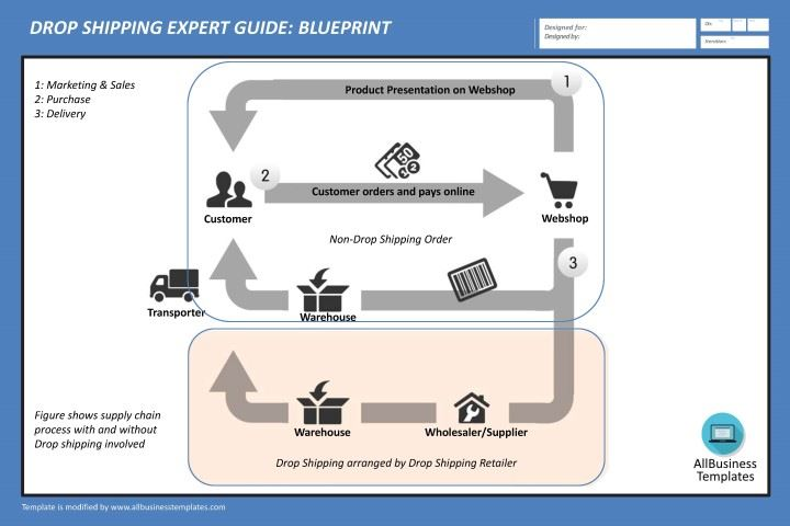 Free drop shipping expert guide blueprint templates at drop shipping expert guide blueprint main image malvernweather