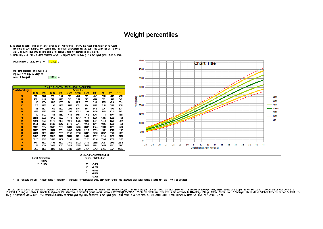 Fetal Weight Percentile Chart | Templates at