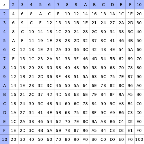 Article topic thumb image for All Times Tables