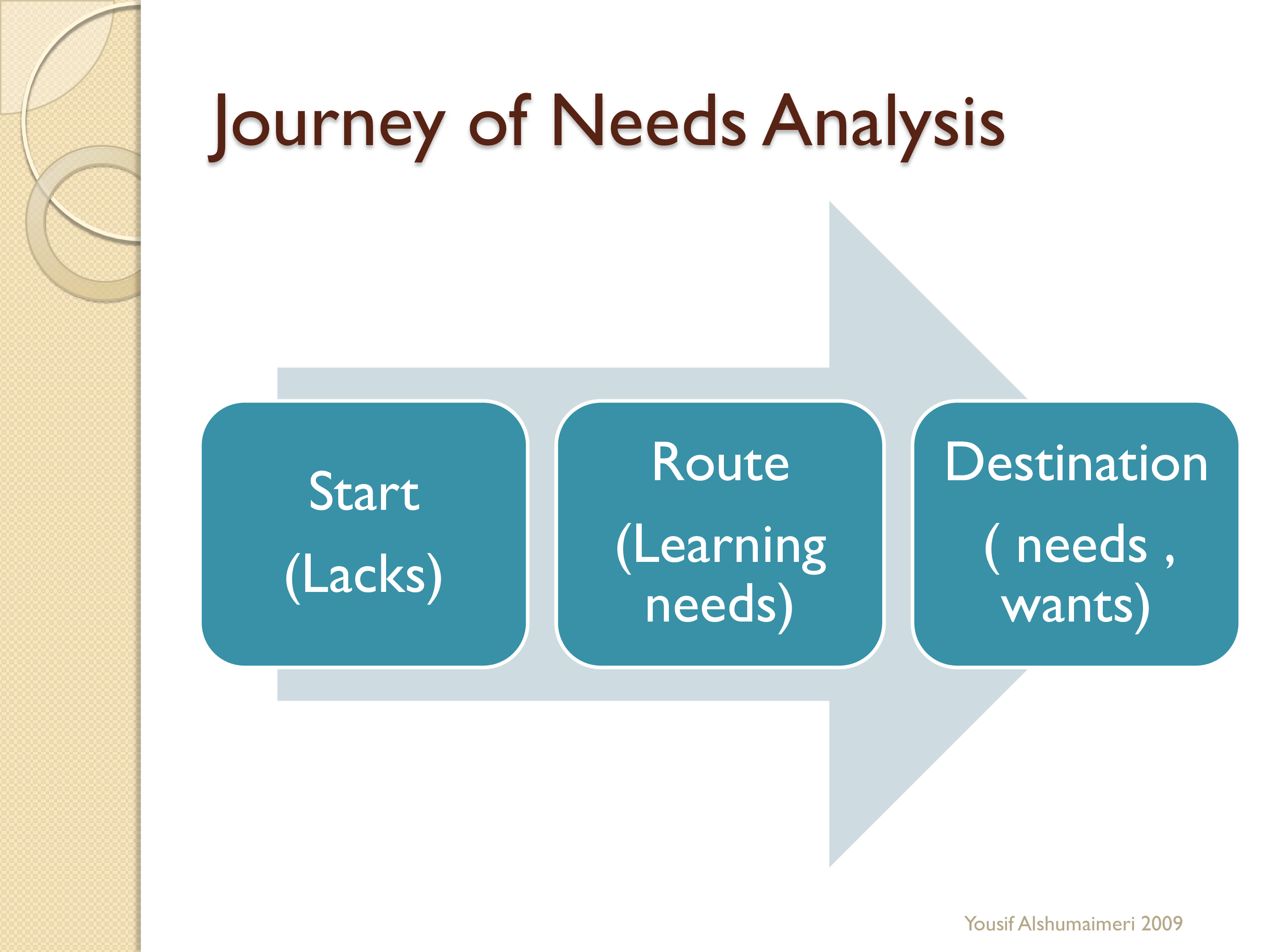 Basic Needs Analysis Presentation main image