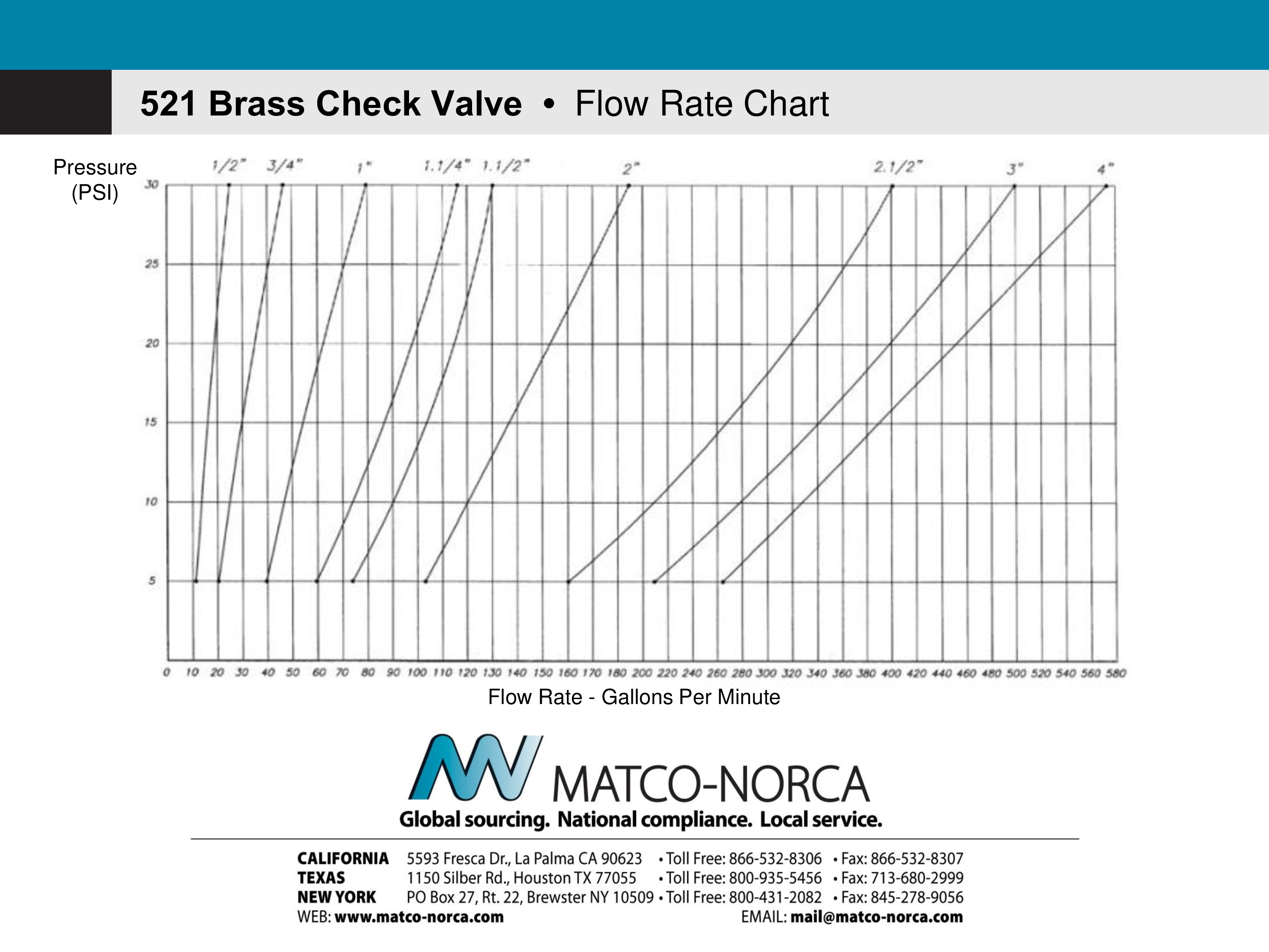 Rate Flow Chart Brass Check Valve Pressure PSI in minutes main image