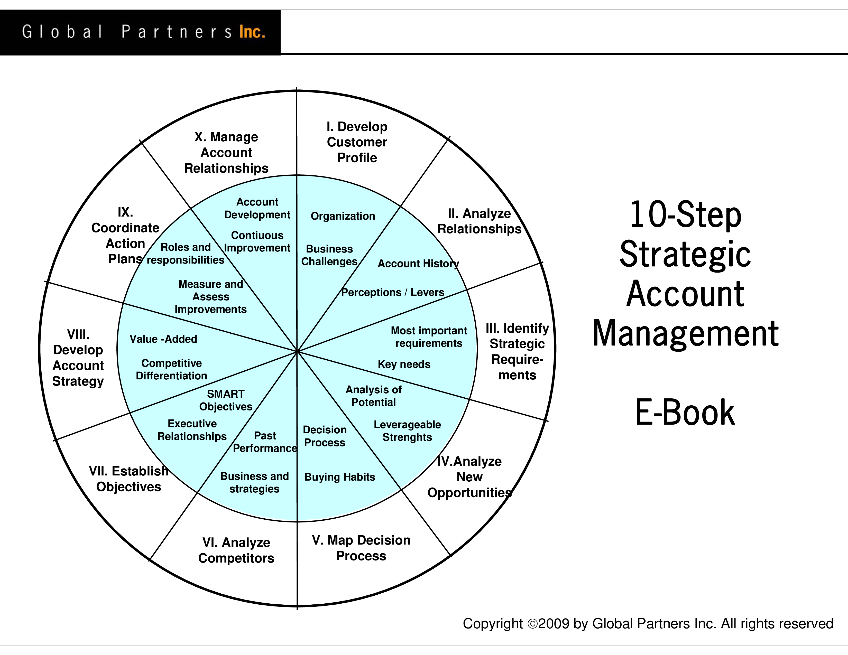 free strategic selling account plan templates at