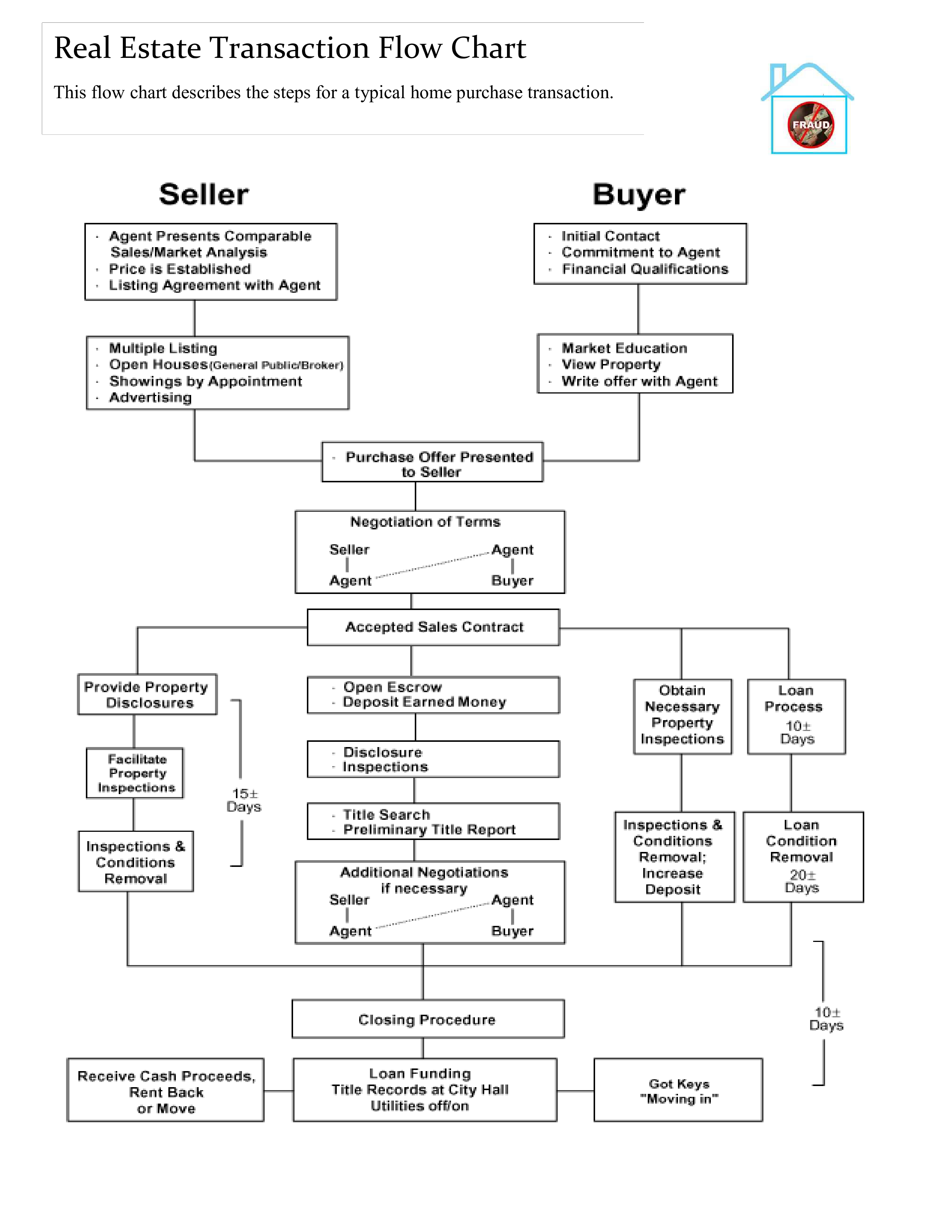 Free Real Estate Sales Flowchart Templates At Allbusinesstemplatescom - Sales flow chart template