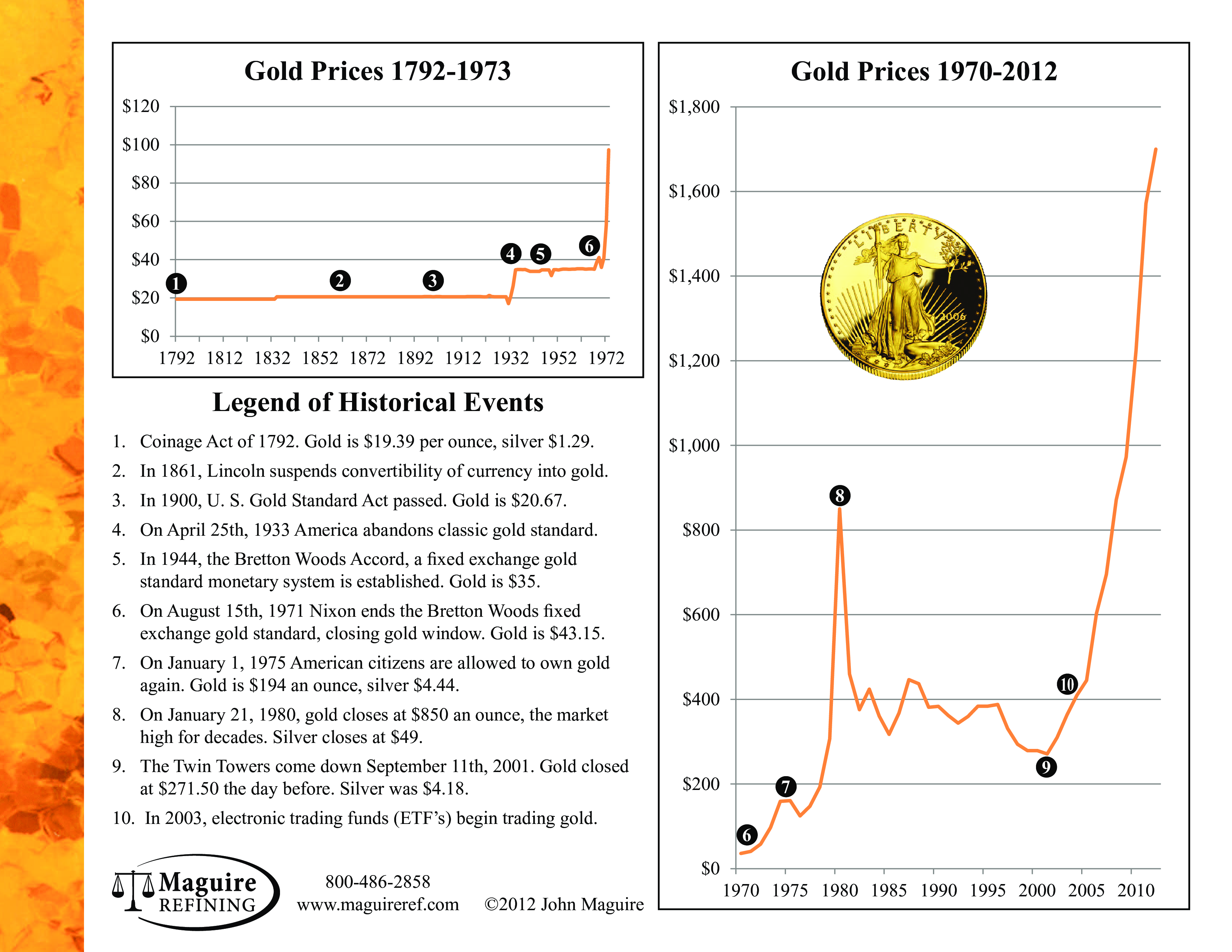 Gold Prices and Rates overview main image