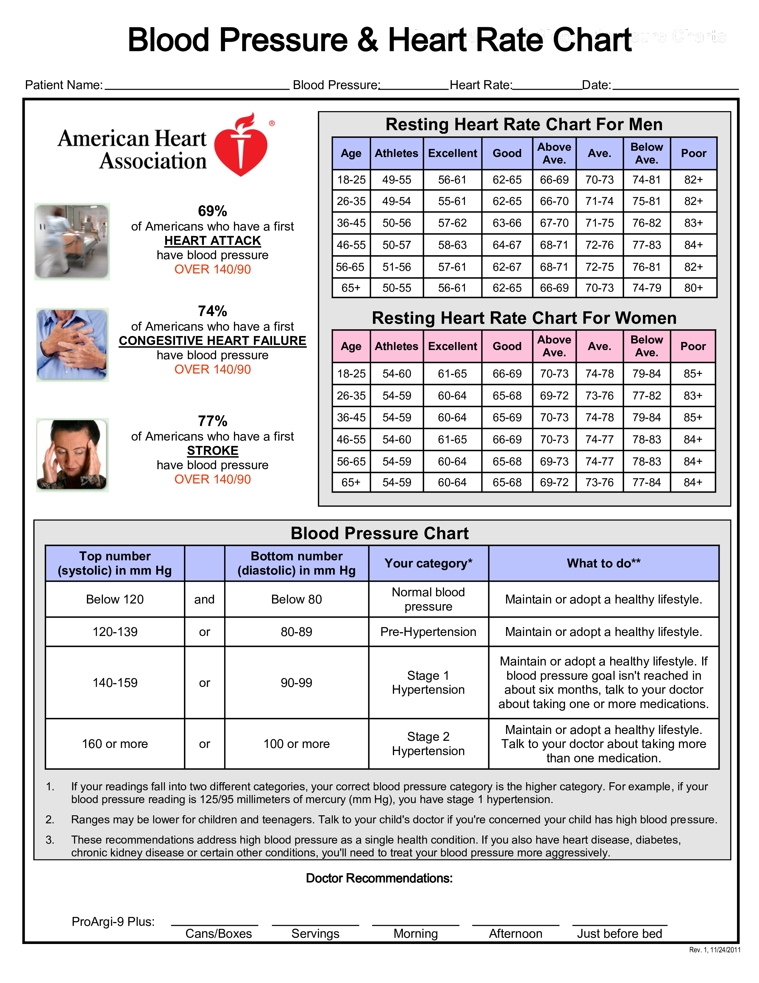Free Blood Pressure And Heart Rate Templates At
