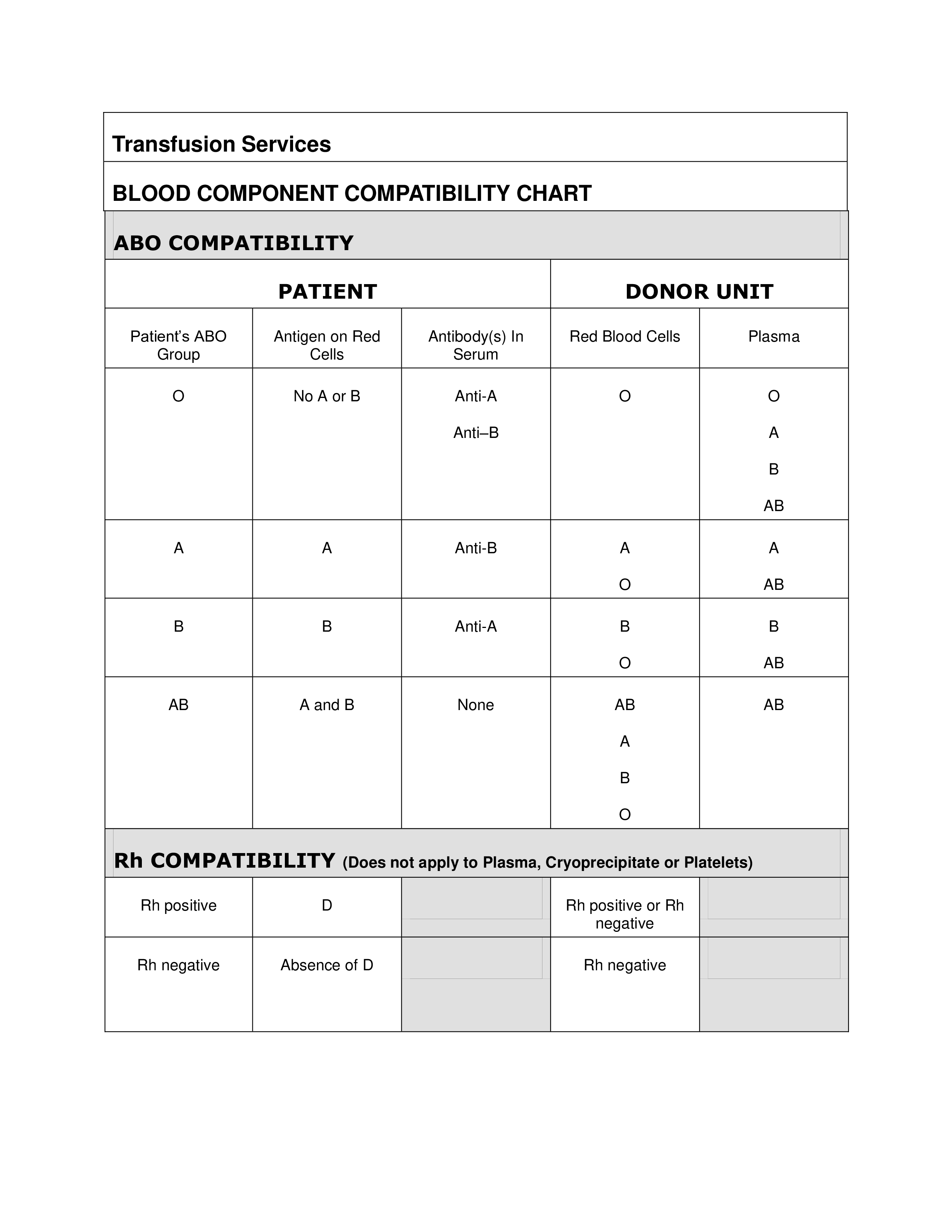 Blood Component Compatibility Chart Main Image