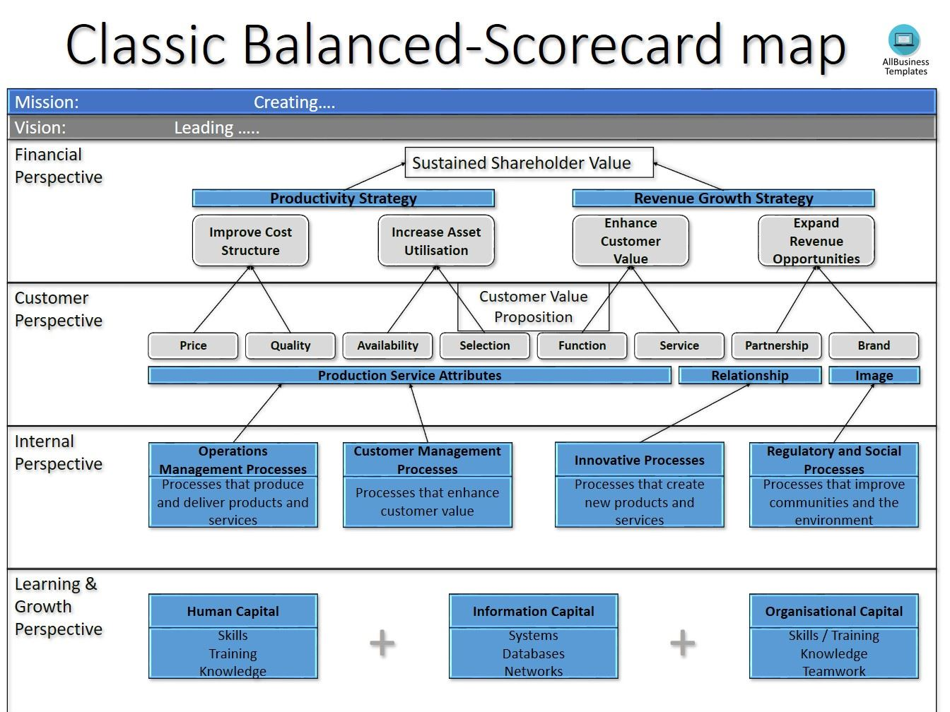 balanced scorecard ppt topics about business forms