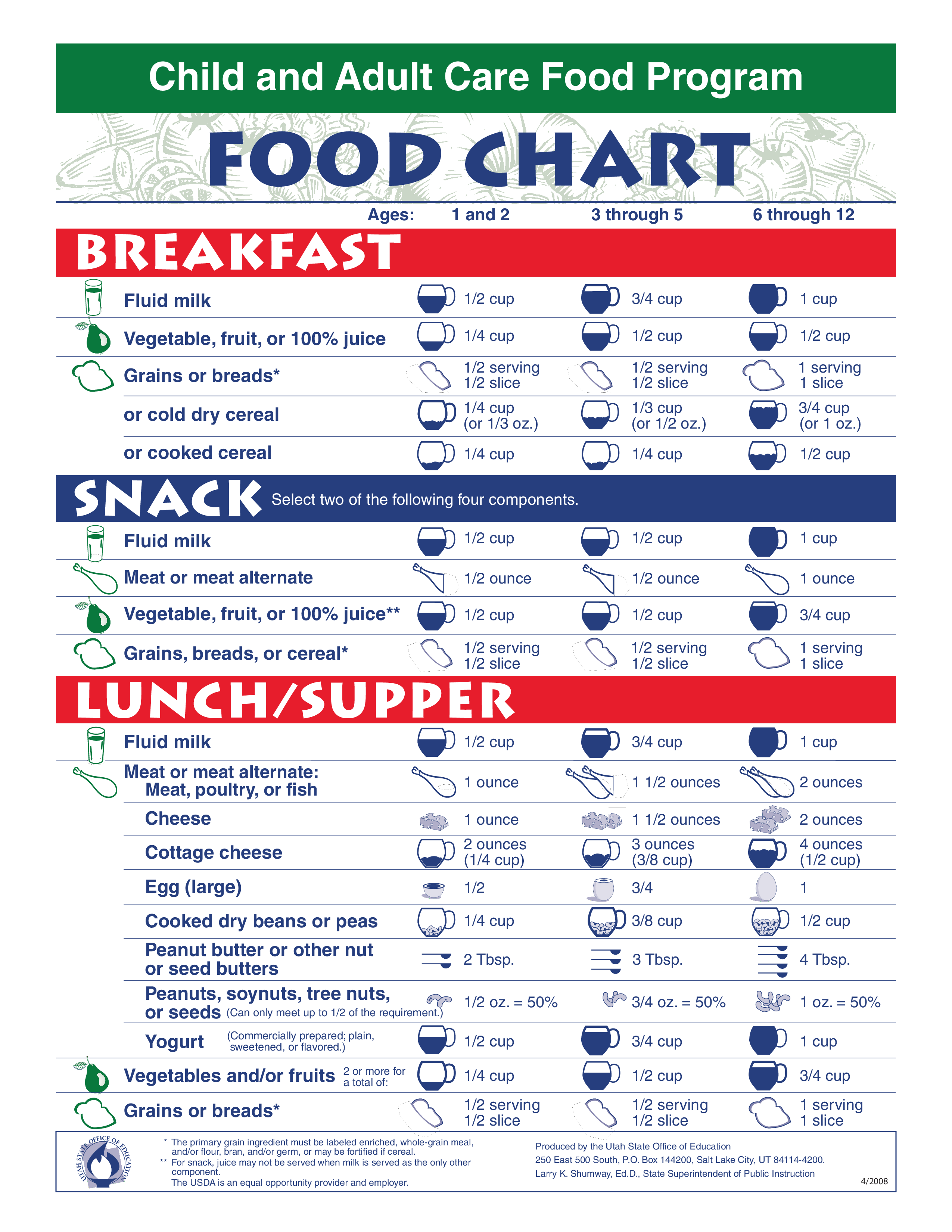 Child and Adult Food Program Chart main image
