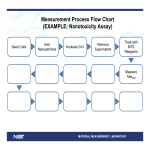template topic preview image Measurement Process Flow Chart