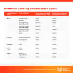 template topic preview image Cooking Temperature Chart