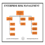 template topic preview image Enterprise Risk Management Organizational Chart