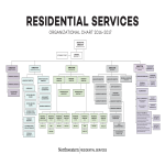 template topic preview image Large Residential Services Organizational Chart