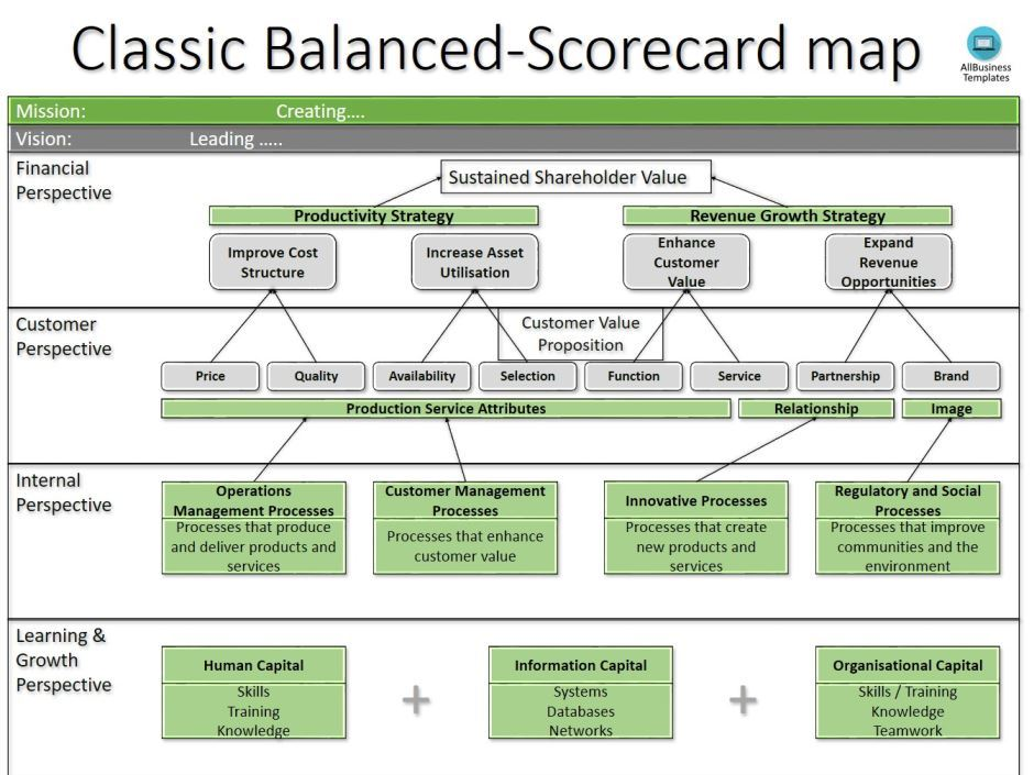 Free Circular Balanced Scorecard Template  Templates At