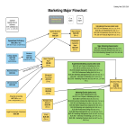 template topic preview image Marketing Plan Flow Chart