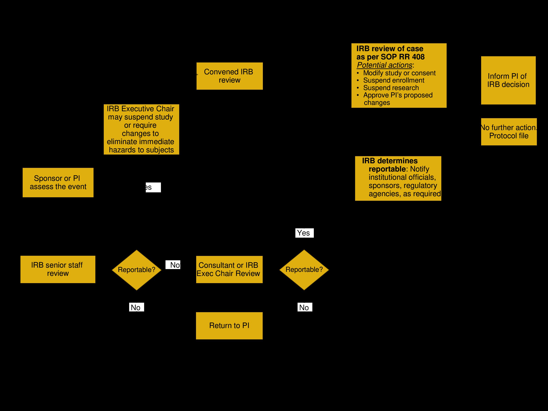 Free Event Process Flow Chart | Templates at allbusinesstemplates.com