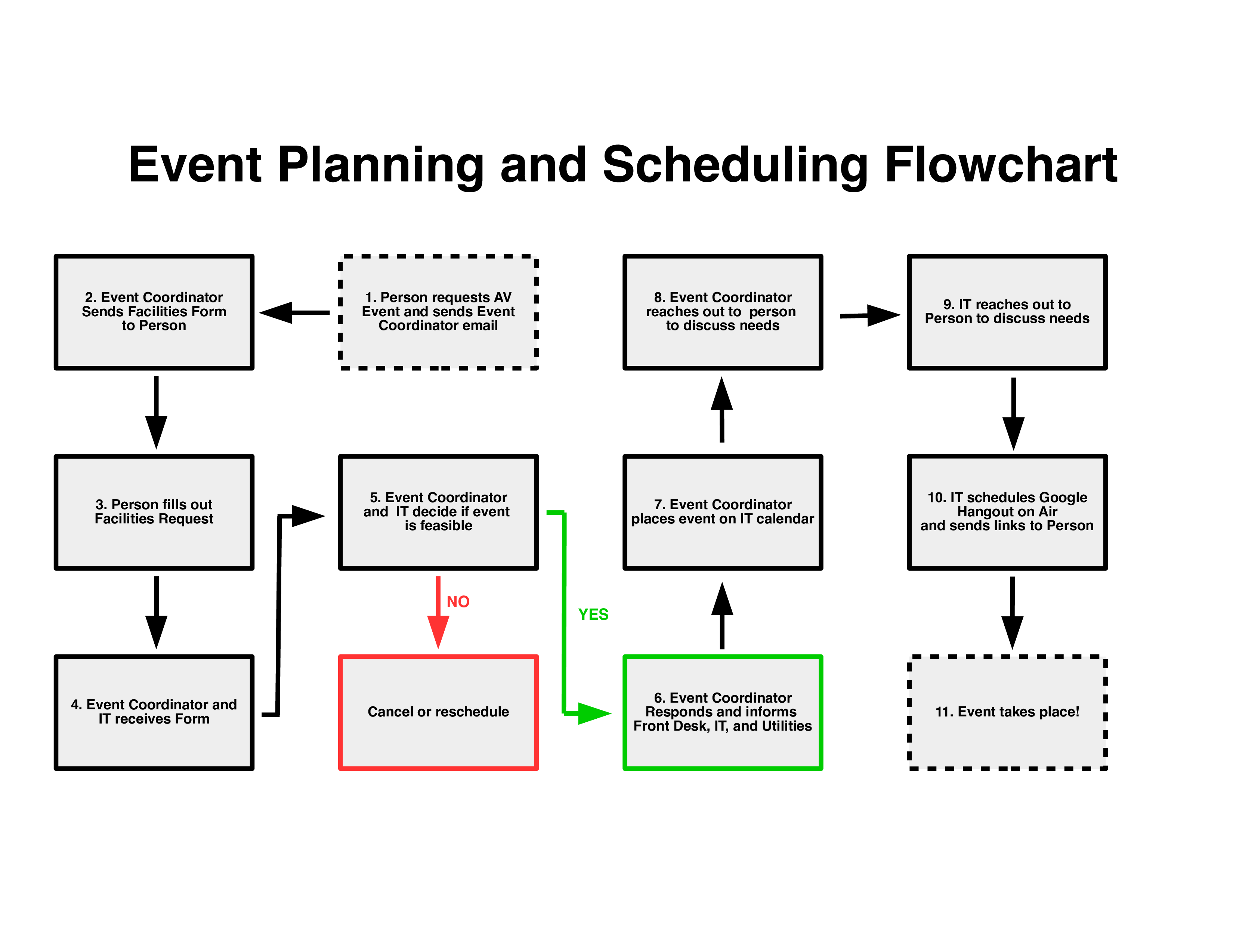 Free Event Planning Flow Chart | Templates at allbusinesstemplates.com