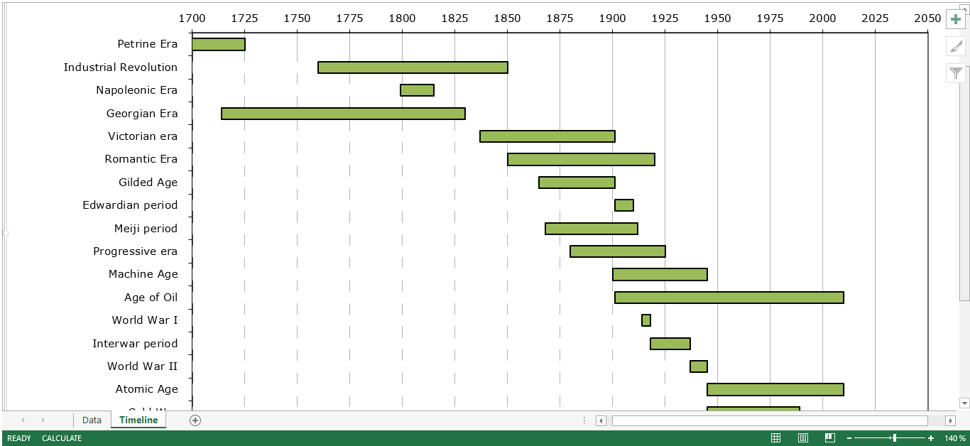 timeline graphs templates