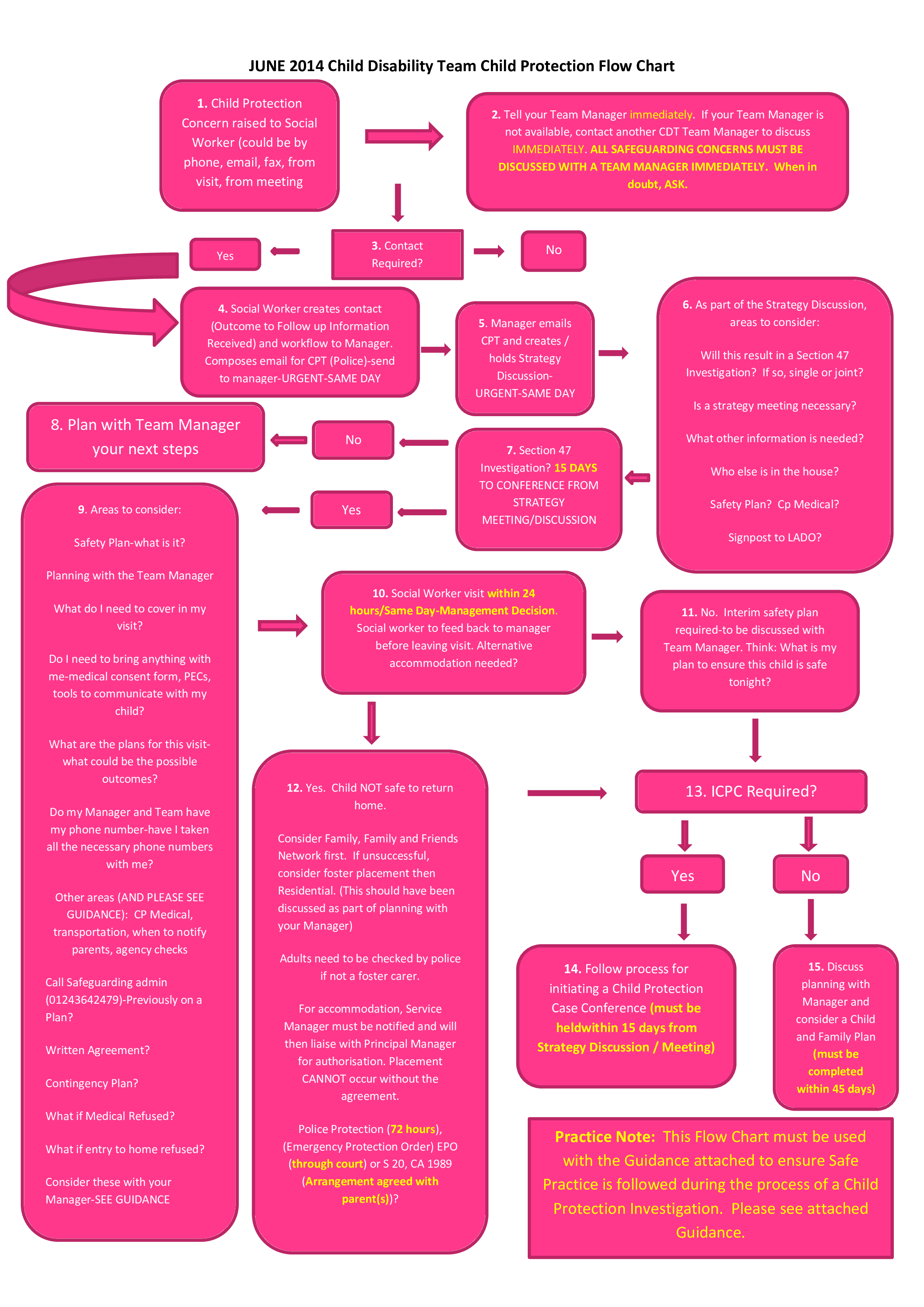 free social event flow chart templates at