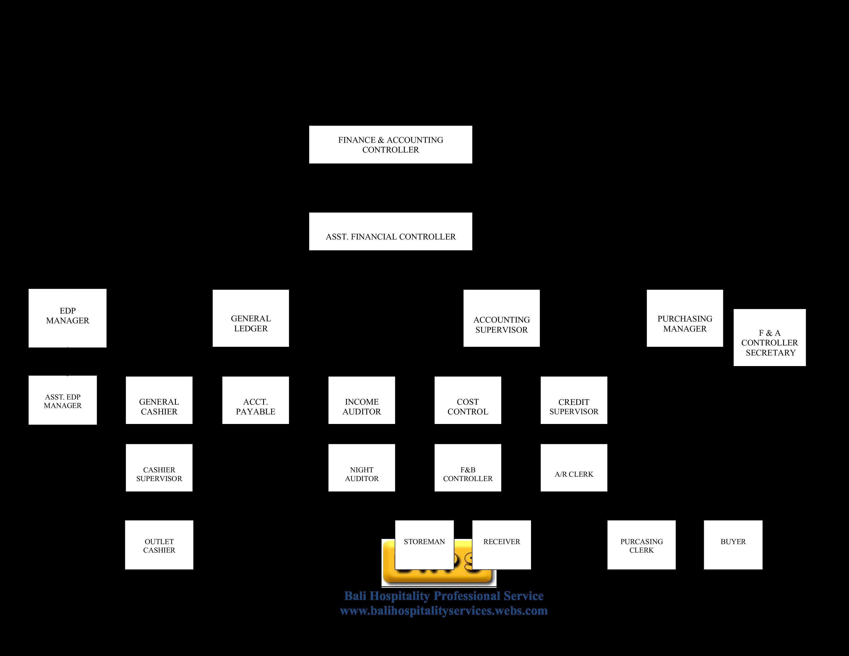 Hotel Organizational Chart