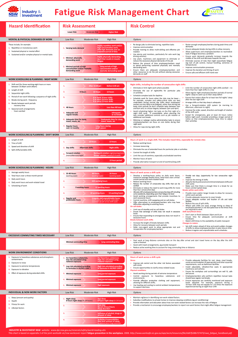 Free Fatigue Risk Management Chart | Templates at ...