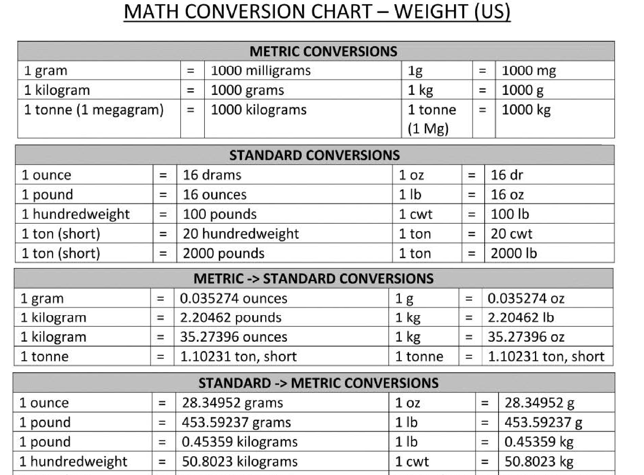 Math Conversion Chart Topics About Business Forms Contracts And