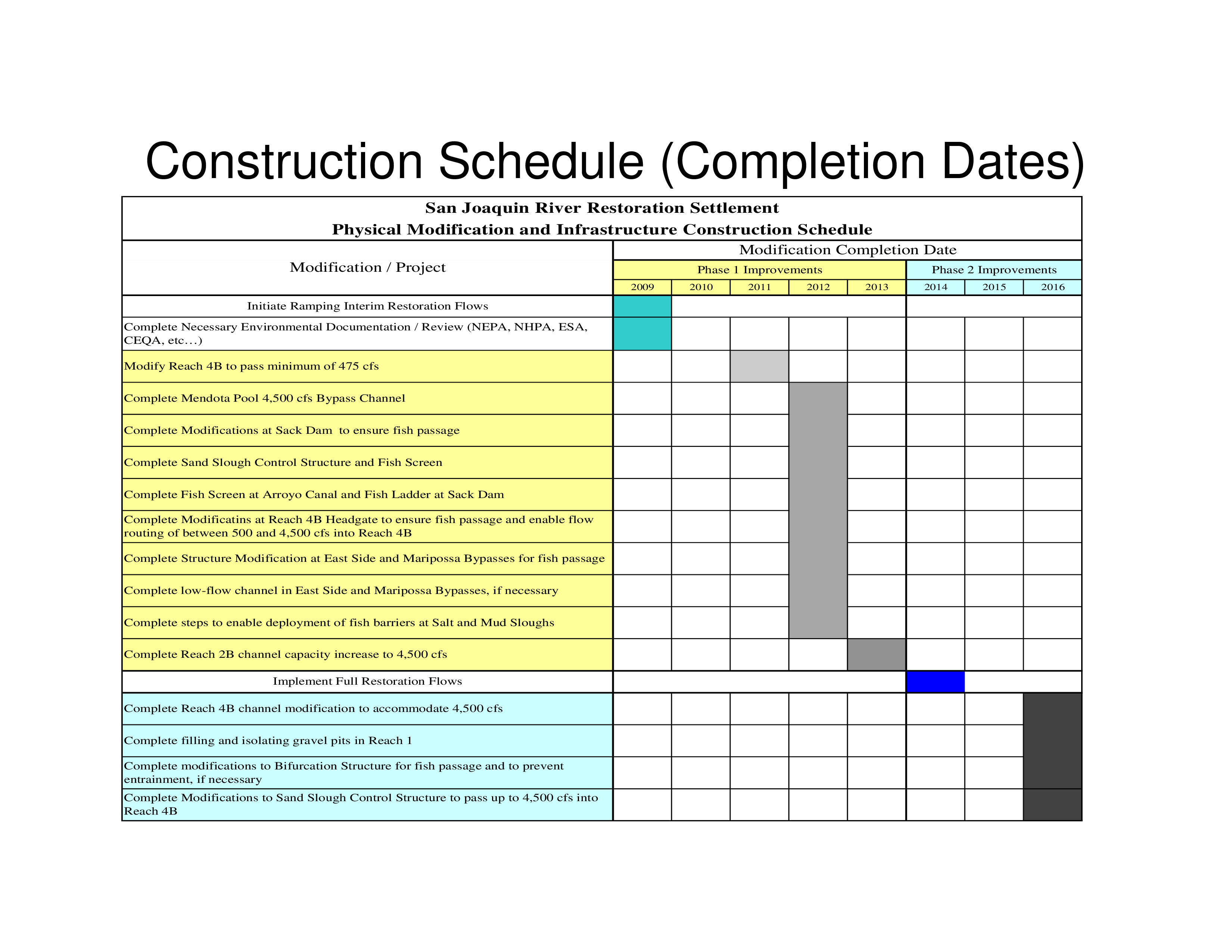 Construction Schedule Sample | Templates at ...