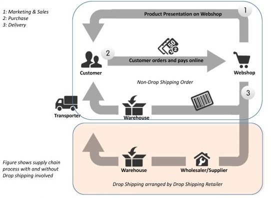 3 Most Common Drop Shipping Problems