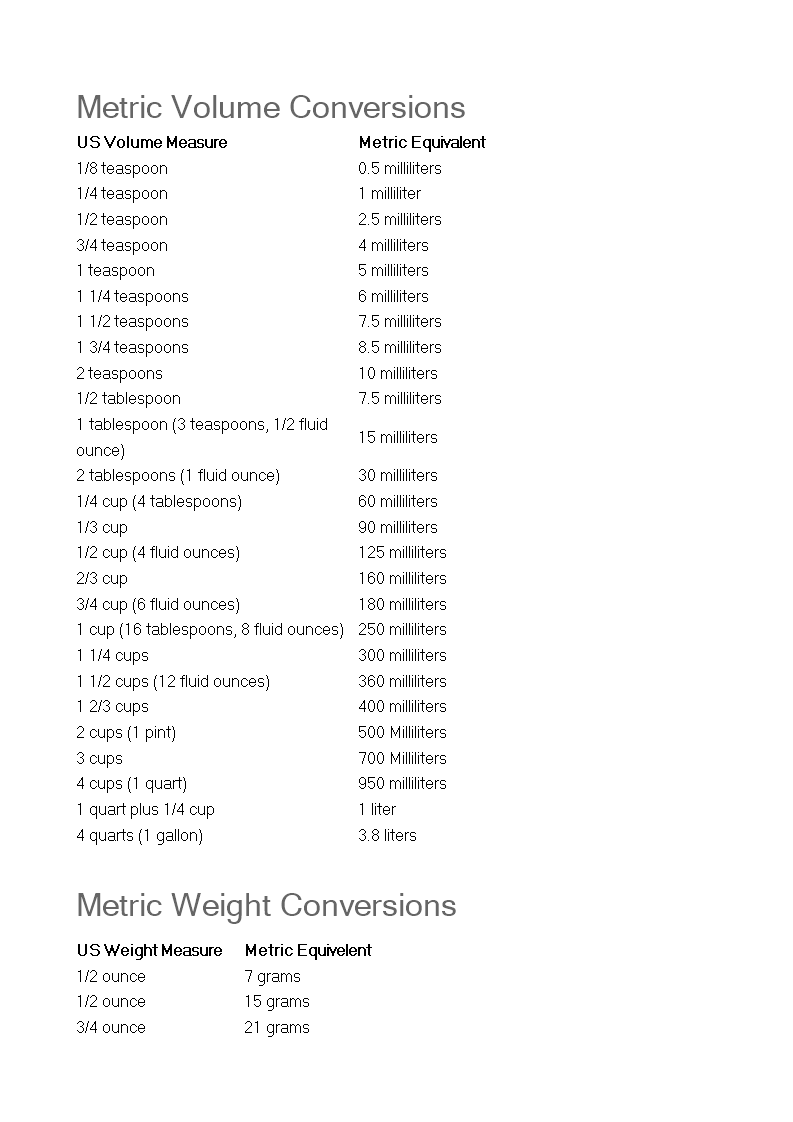 Free Metric Cooking Conversion Chart Templates At