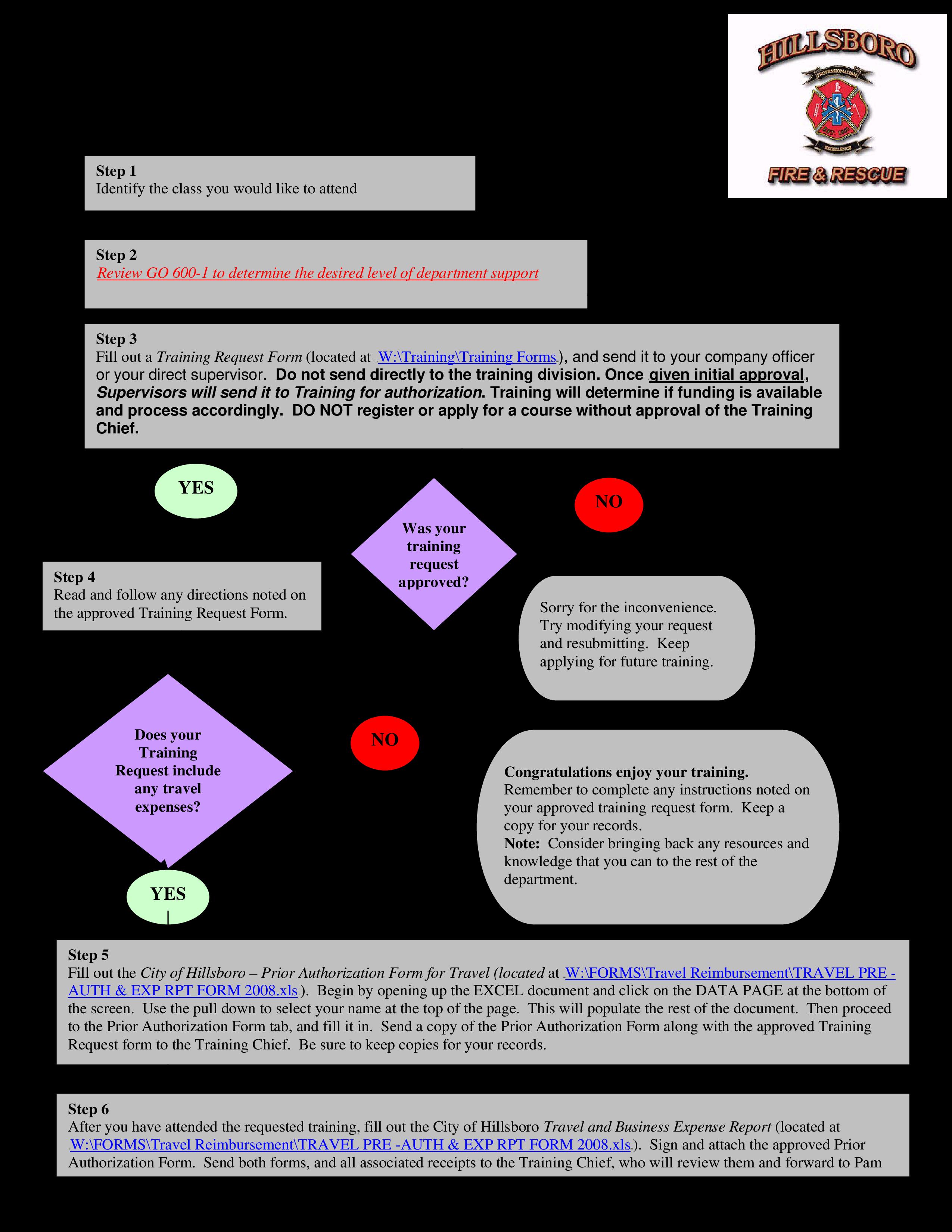 Training Request Flow Chart main image