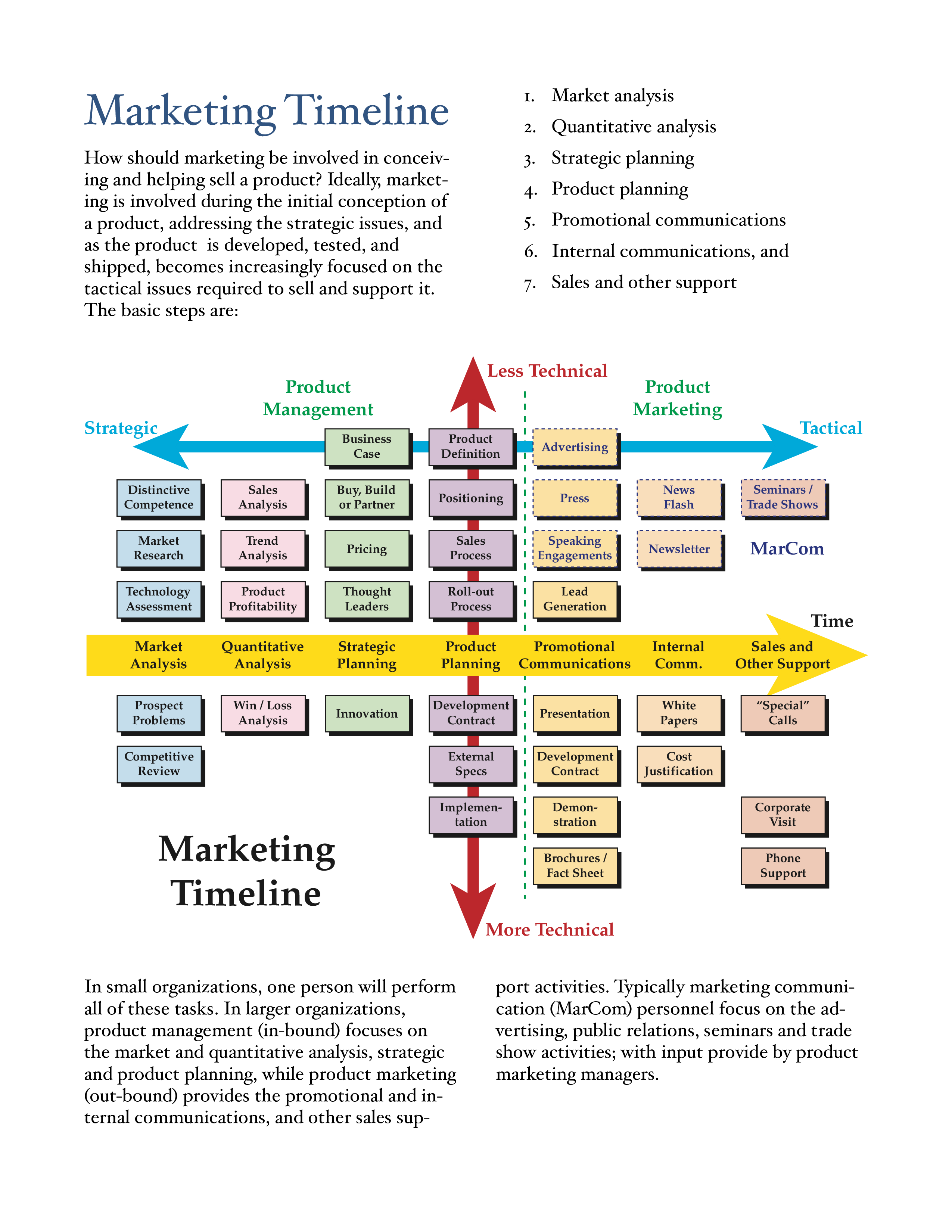 Free Marketing Plan Timeline Templates At Allbusinesstemplatescom - Marketing plan timeline template